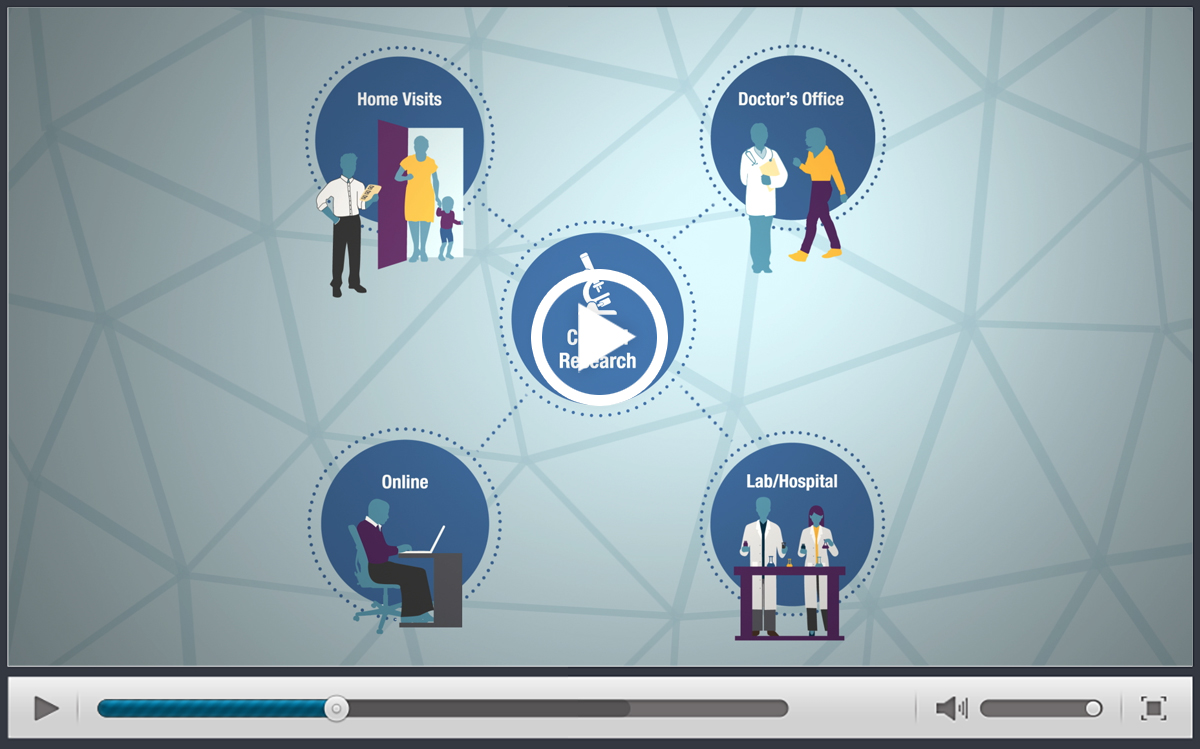 "NICHD ""What is Clinical Research?"" Video"